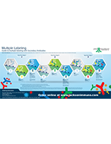 Jackson ImmunoResearch Guide to Multiple Labeling with Secondary Antibodies Poster